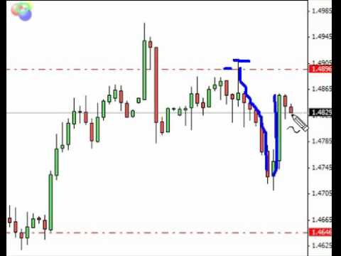 Trading with Forex Wealth Builder: Watch Live As I Take 246 pips ($2400)